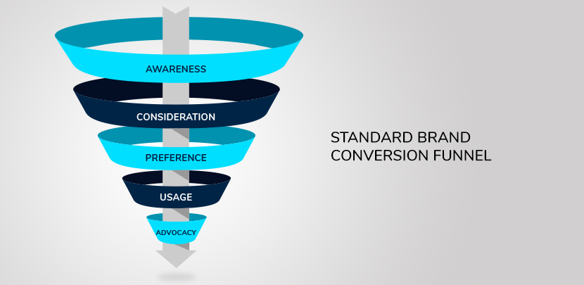 C13-Blog5-5-steps-to-complete-brand-health-check