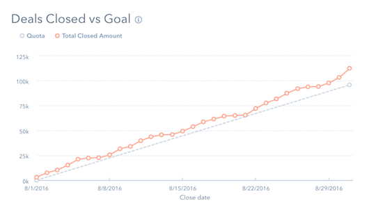Deals Closed vs. Goal