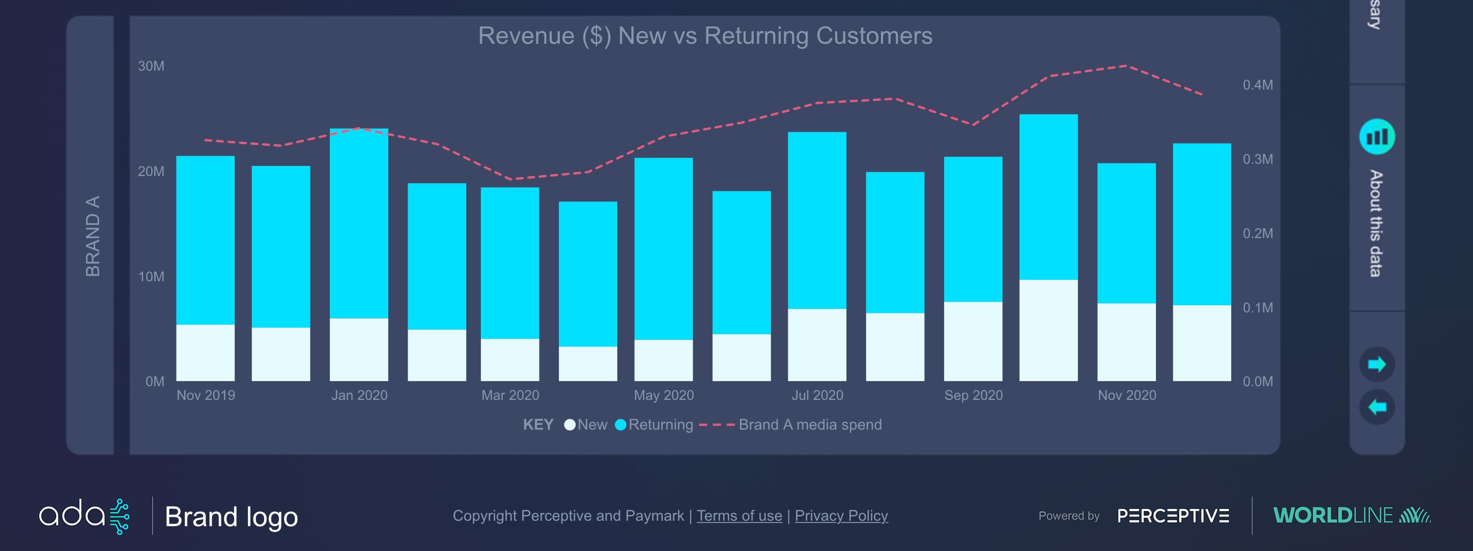 Ada-new-vs-returning-customers