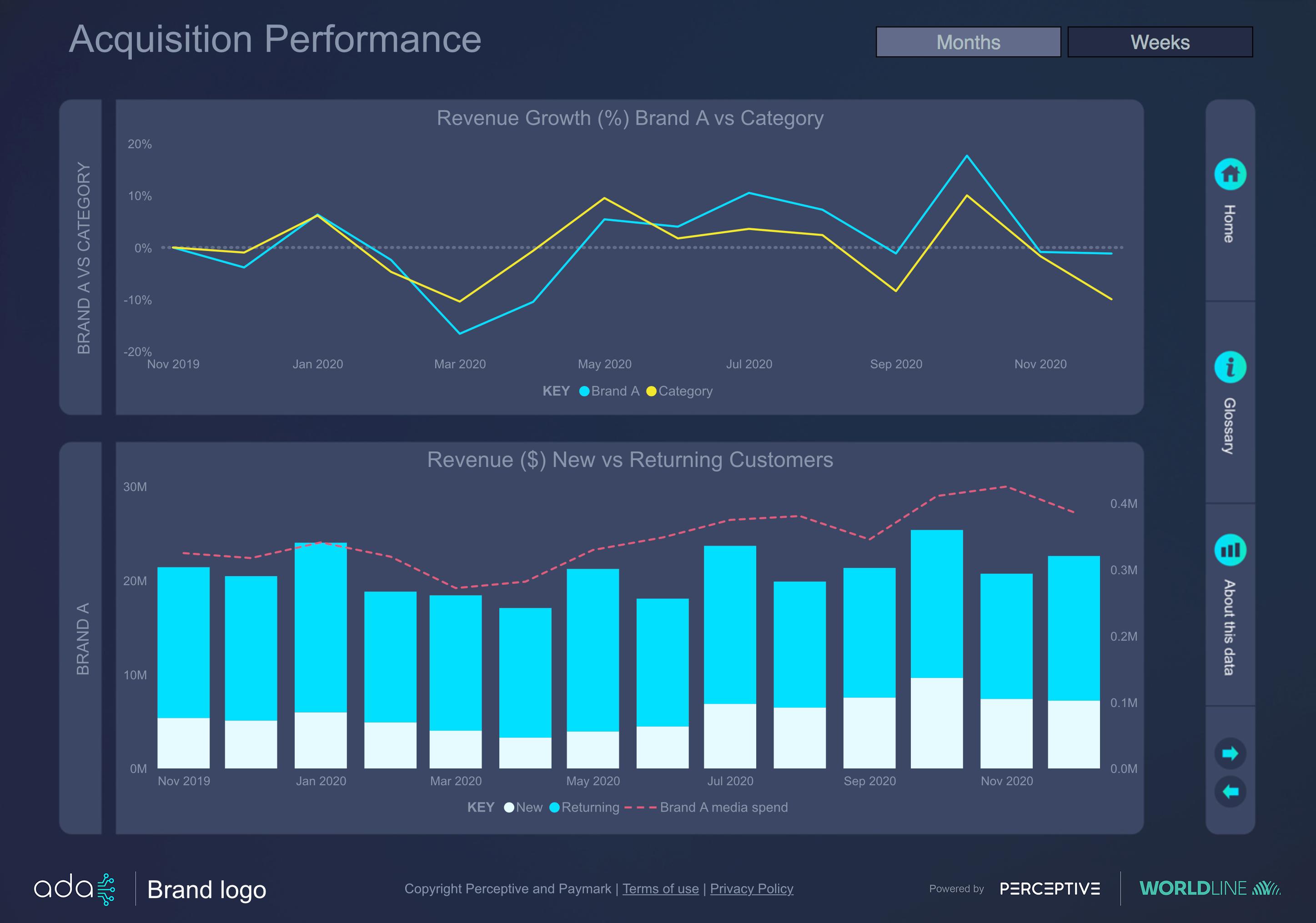 Ada-acquisition-performance