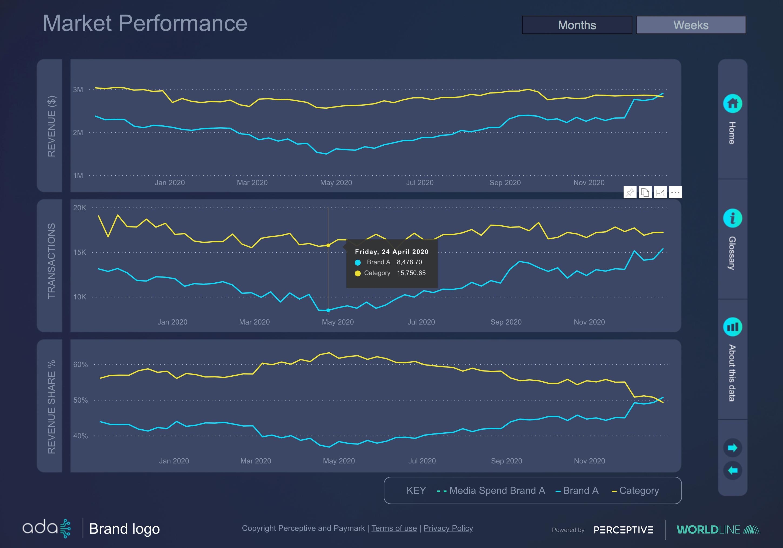 Ada-market-performance