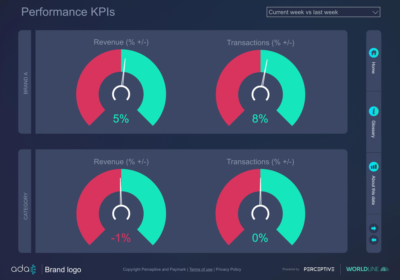 Ada-performance-KPIs