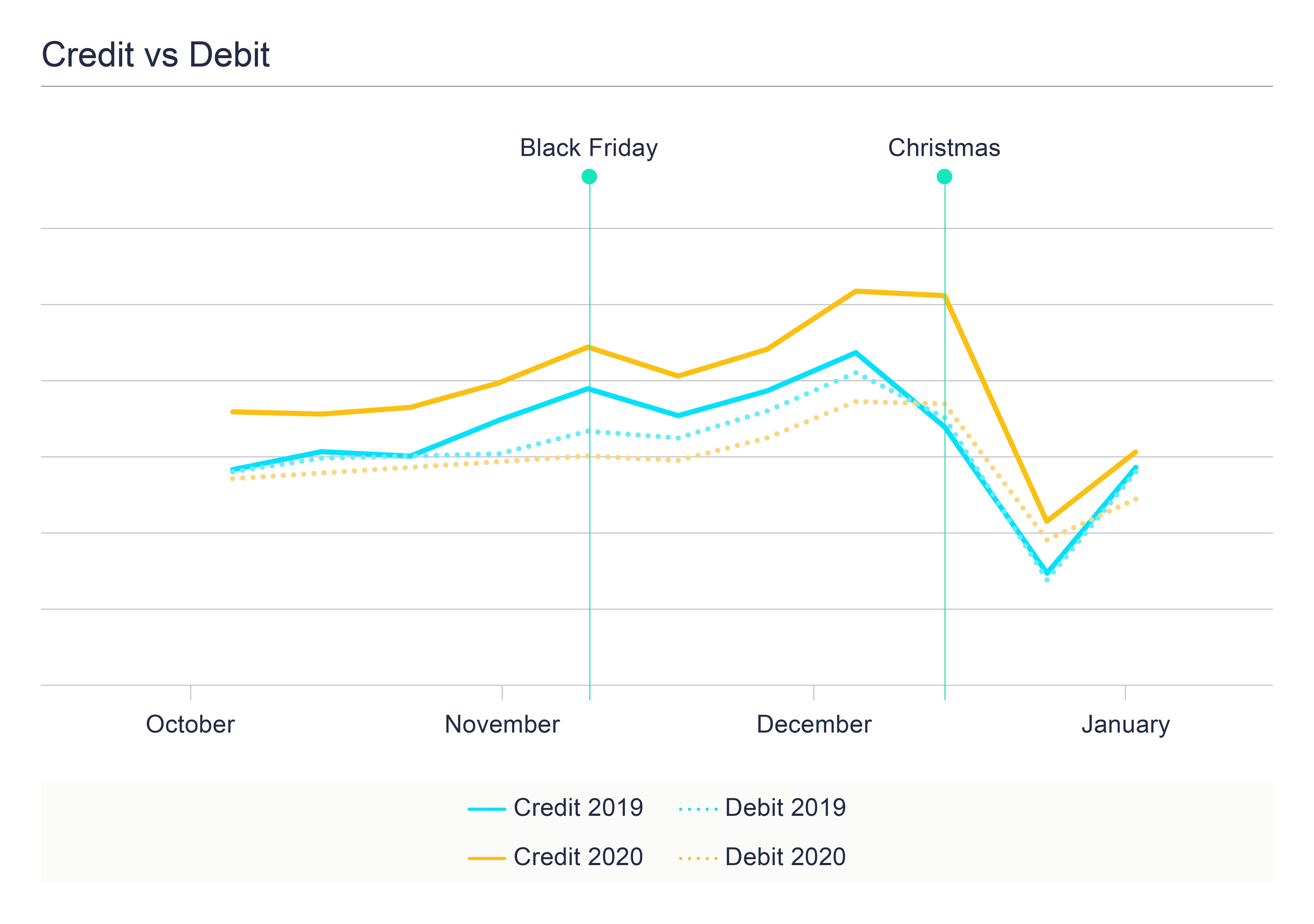 The Credit Christmas - Graph 3 - Credit vs debit