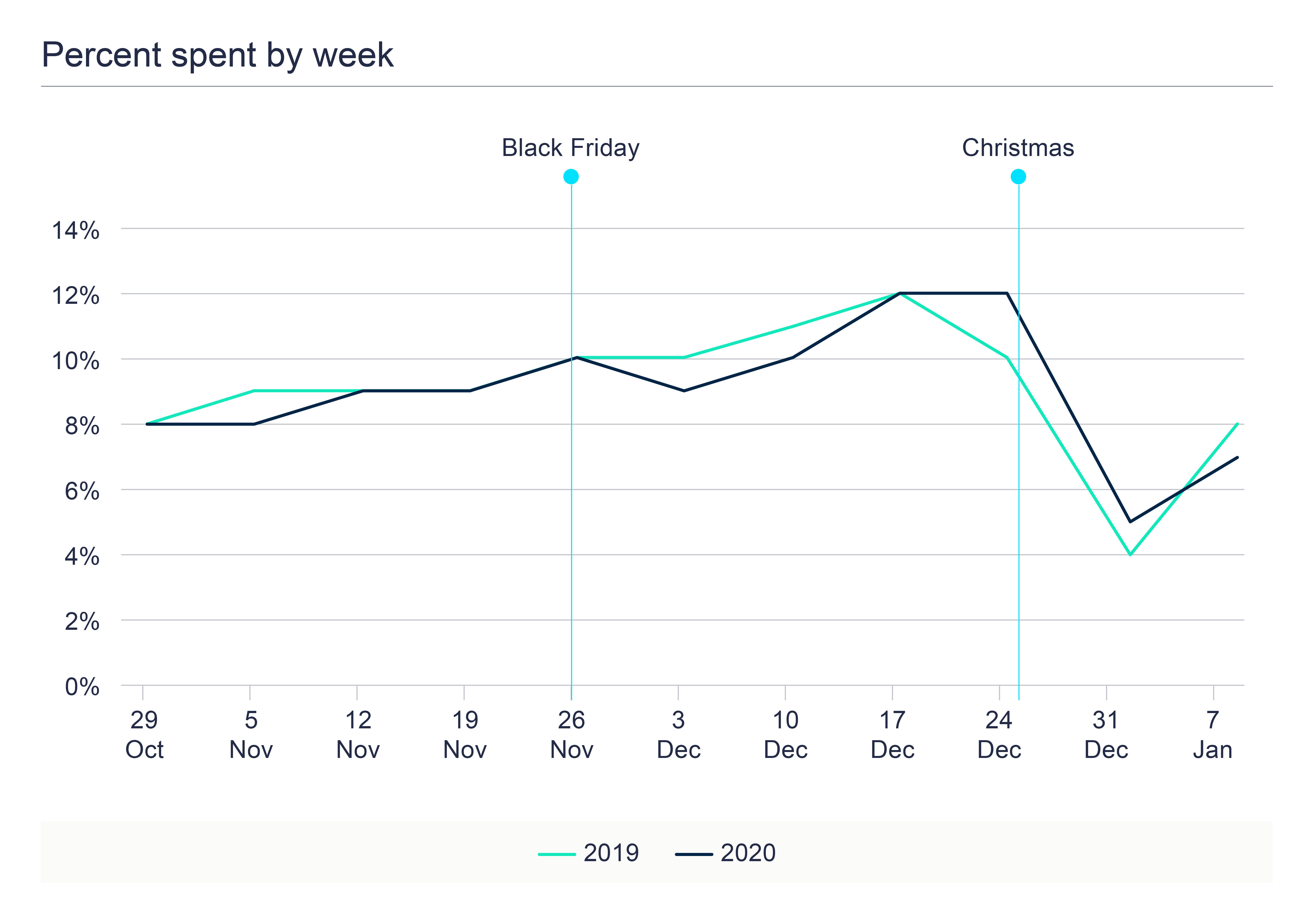 The Credit Christmas - Graph 4 - Percentage spent by week