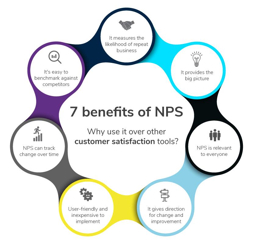 C7-7-benefits-of-NPS